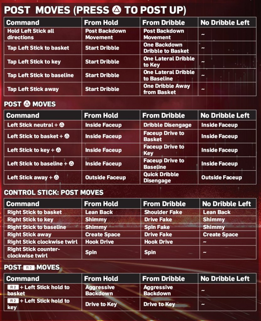 NLSC Forum • NBA 2K13 – Advanced Controls (XBOX 360 & PS3)