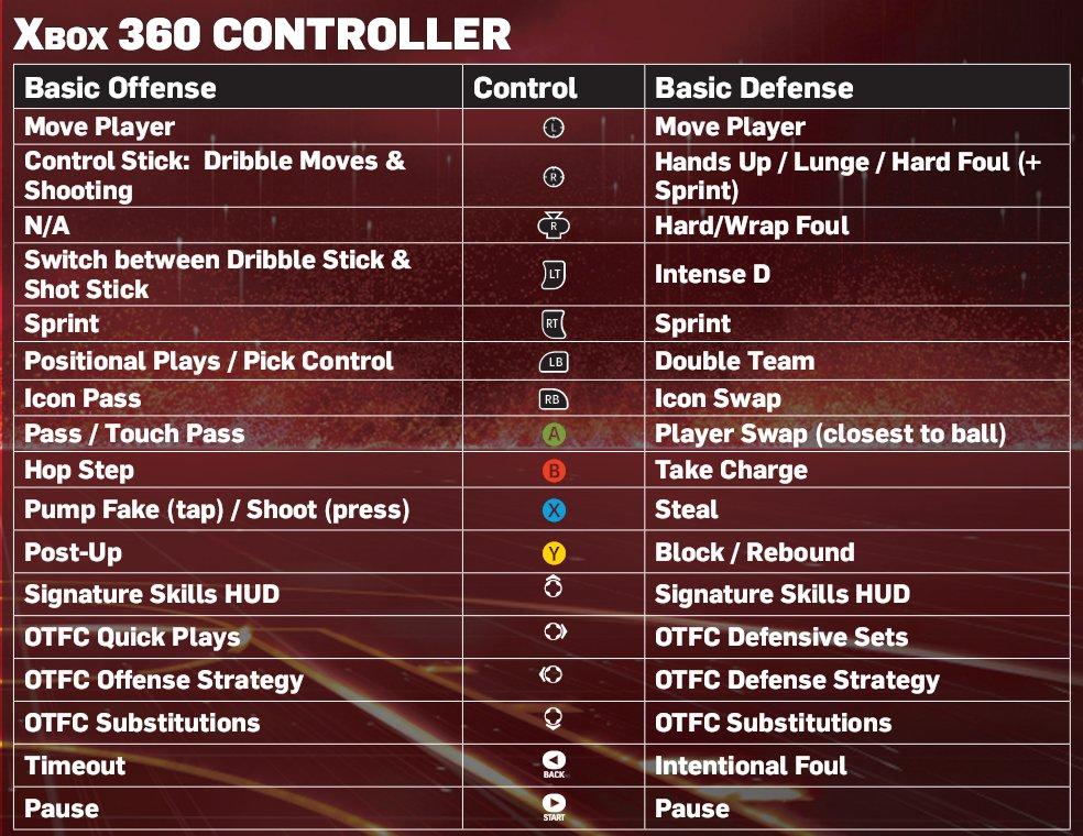 NLSC Forum • NBA 2K13 – Advanced Controls (XBOX 360 &amp; <b>PS3</b>)